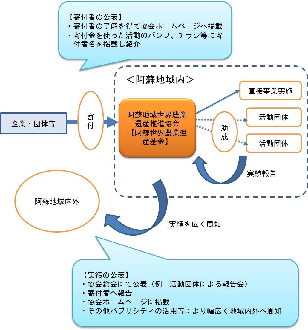 阿蘇世界農業遺産基金イメージ図